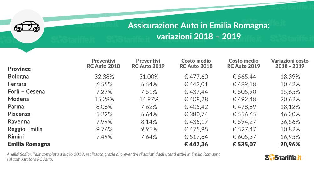 costo assicurazione auto emilia romagna infografica