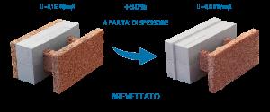 blocchi cassero in legno cemento Isobloc
